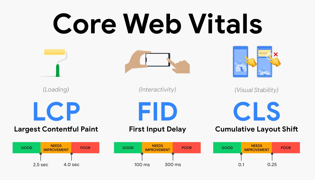 Web Vitals arriva su Test My Site di Google