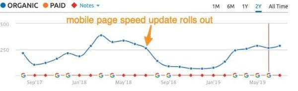 pagespeed-mobile-traffico-organico